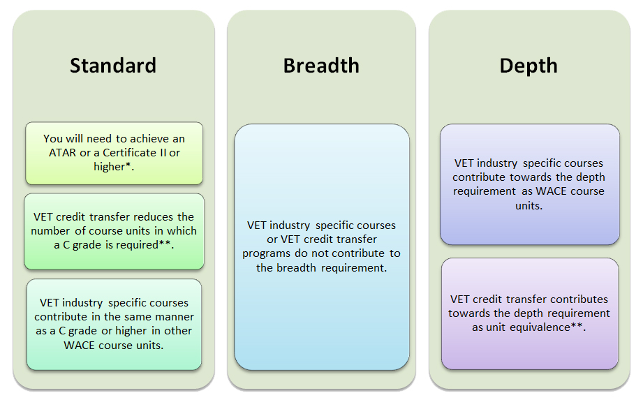 The Standards, Breadth and Depth of how VET contributes to WACE