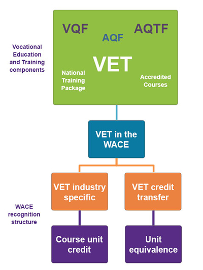 VET componente and WACE recognition structure